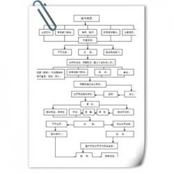 唐山采购标书哪里写-做投标书标准模板