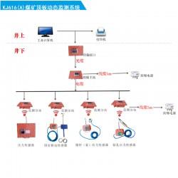 KJ616(A)煤矿顶板动态监测系统
